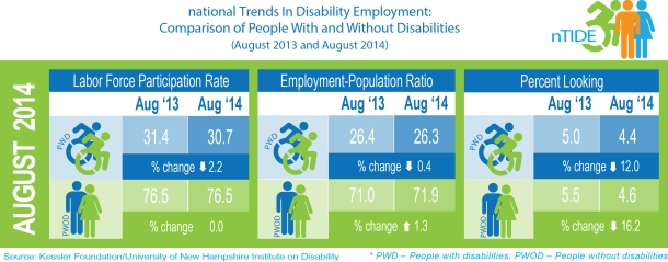 nTIDE info graphic showing differences between August 2013 and August 2014 employment statistics for people with disabilities. This includes a 2.2% decline in labor force particpation ate, a 0.4% decline in employment-population ratio, and a 12% decline in people with disabilities looking for work.